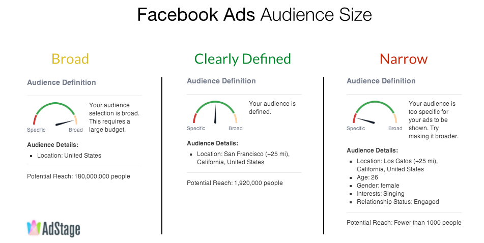 facebook-ads-targeting-size-potential-reach